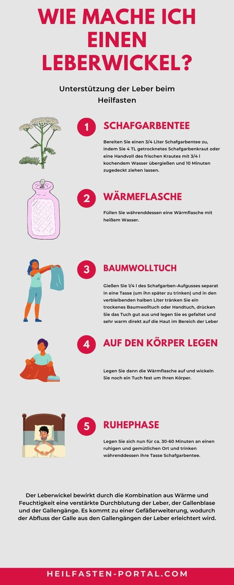 Infografik Anleitung Leberwickel
